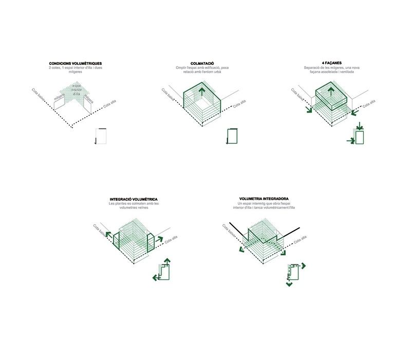 estratègies ordenació volumètrica